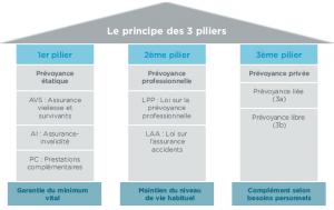 Prevoyance-3eme-pilier